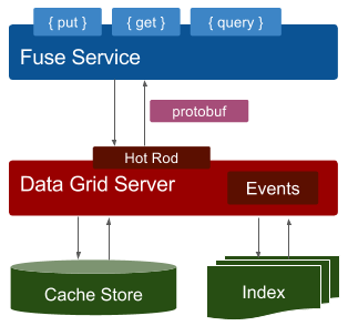 Fuse Data Grid Integration via Hot Rod with Persistence and