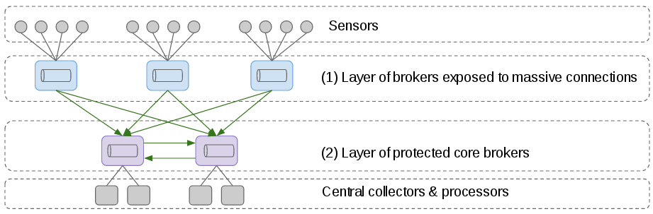 network of brokers concentrator topology